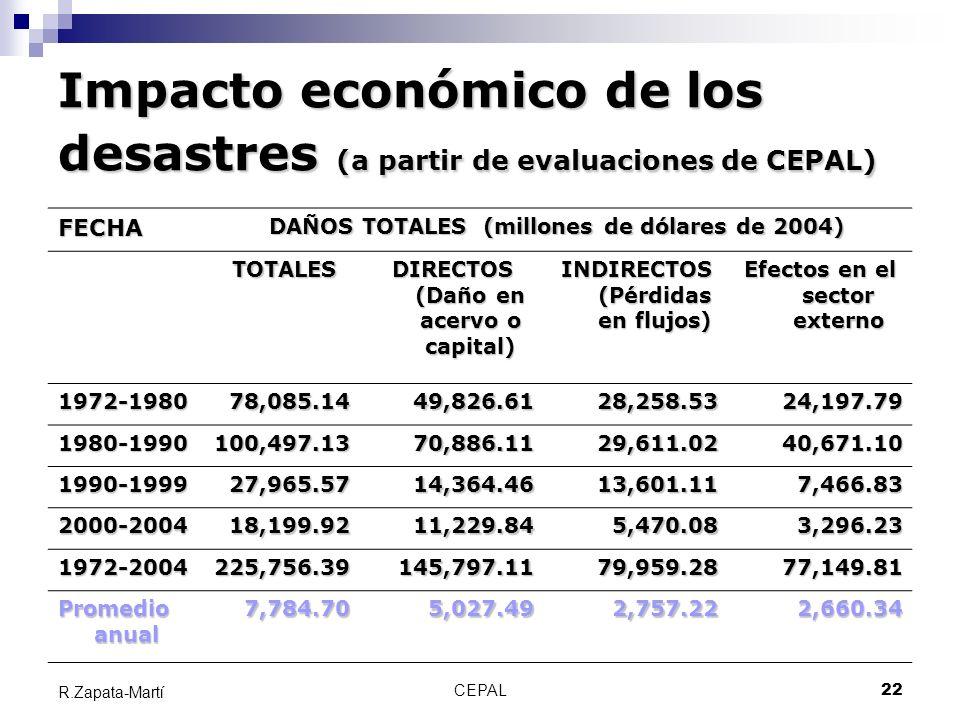 CEPAL22 R.Zapata-Martí Impacto económico de los desastres (a partir de evaluaciones de CEPAL) FECHA DAÑOS TOTALES (millones de dólares de 2004) TOTALE