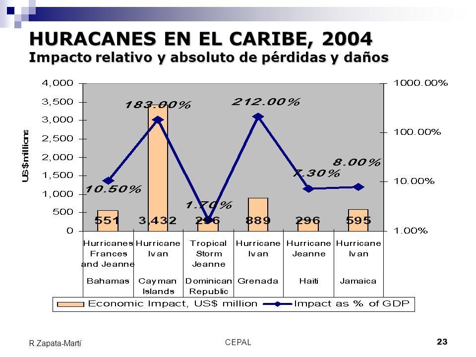 CEPAL23 R.Zapata-Martí HURACANES EN EL CARIBE, 2004 Impacto relativo y absoluto de pérdidas y daños