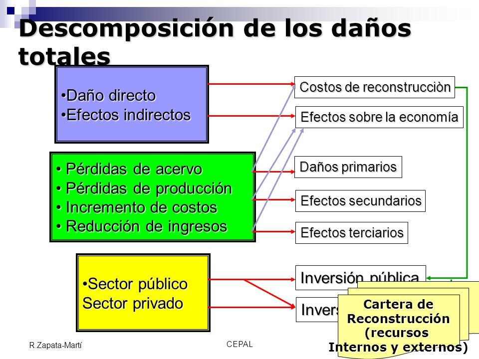 CEPAL9 R.Zapata-Martí Descomposición de los daños totales Daño directoDaño directo Efectos indirectosEfectos indirectos Pérdidas de acervo Pérdidas de