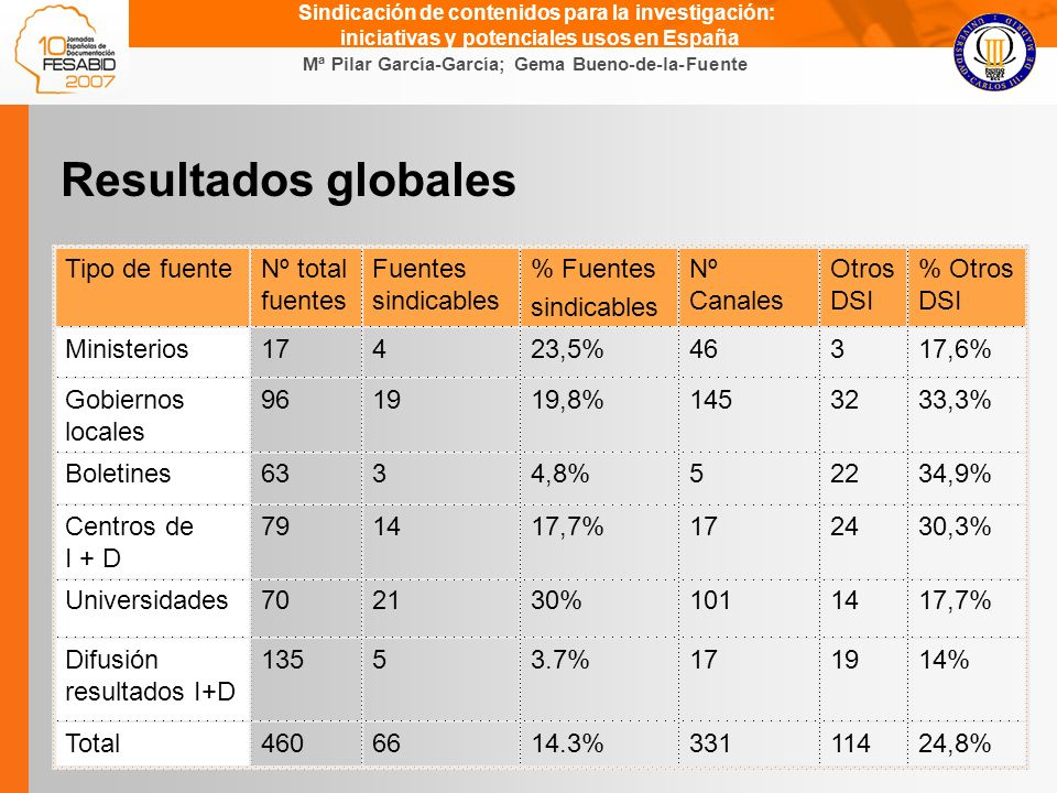 Gema Bueno de la Fuente Mª Pilar García-García; Gema Bueno-de-la-Fuente Sindicación de contenidos para la investigación: iniciativas y potenciales usos en España Resultados globales Tipo de fuenteNº total fuentes Fuentes sindicables % Fuentes sindicables Nº Canales Otros DSI % Otros DSI Ministerios17423,5%46317,6% Gobiernos locales 961919,8%1453233,3% Boletines6334,8%52234,9% Centros de I + D 791417,7%172430,3% Universidades702130%1011417,7% Difusión resultados I+D 13553.7%171914% Total4606614.3%33111424,8%