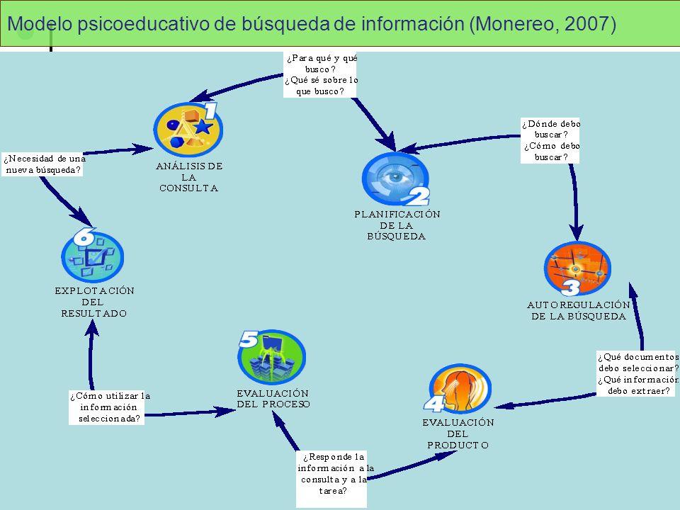 J.A. Gómez-Hernández y C. Pasadas-Ureña Modelo psicoeducativo de búsqueda de información (Monereo, 2007)