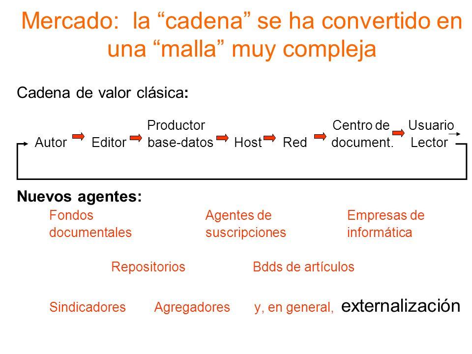 Mercado: la cadena se ha convertido en una malla muy compleja Cadena de valor clásica: Productor Centro de Usuario Autor Editor base-datos Host Red document.