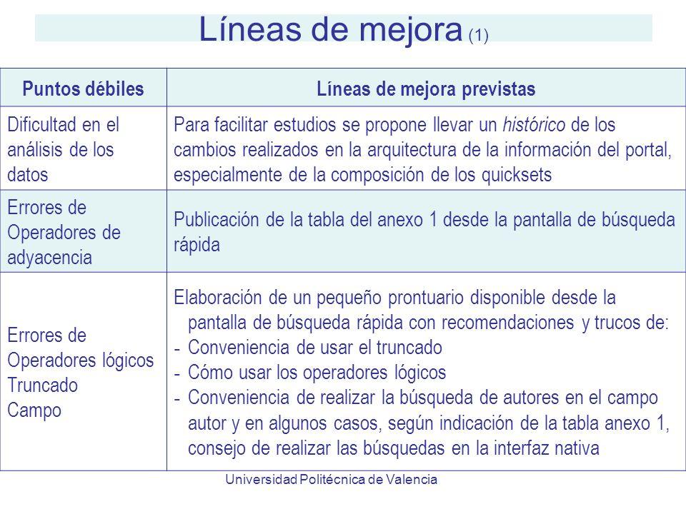 Universidad Politécnica de Valencia Líneas de mejora (1) Puntos débilesLíneas de mejora previstas Dificultad en el análisis de los datos Para facilita