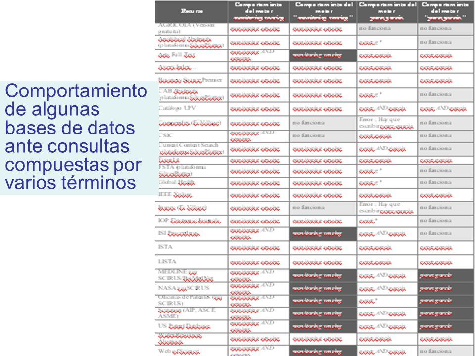 Universidad Politécnica de Valencia Comportamiento de algunas bases de datos ante consultas compuestas por varios términos