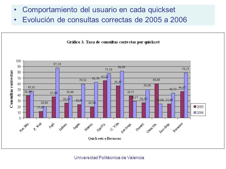 Universidad Politécnica de Valencia Comportamiento del usuario en cada quickset Evolución de consultas correctas de 2005 a 2006