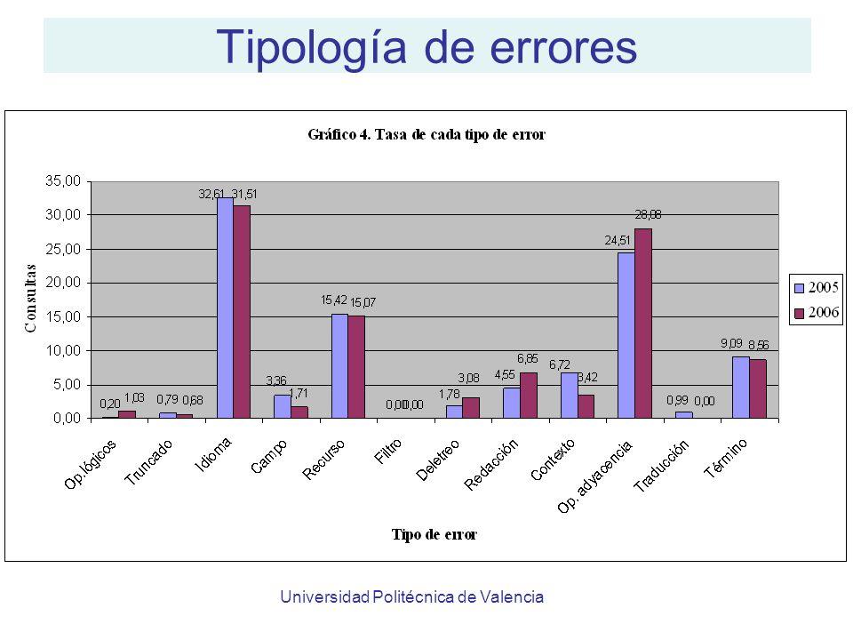 Universidad Politécnica de Valencia Tipología de errores