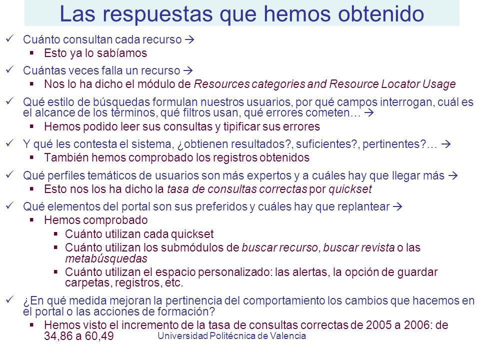 Universidad Politécnica de Valencia Las respuestas que hemos obtenido Cuánto consultan cada recurso Esto ya lo sabíamos Cuántas veces falla un recurso