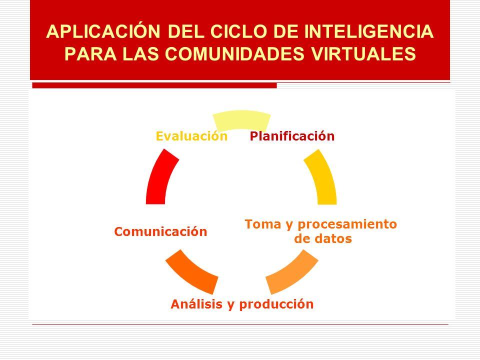 APLICACIÓN DEL CICLO DE INTELIGENCIA PARA LAS COMUNIDADES VIRTUALES Planificación Toma y procesamiento de datos Análisis y producción Comunicación Evaluación