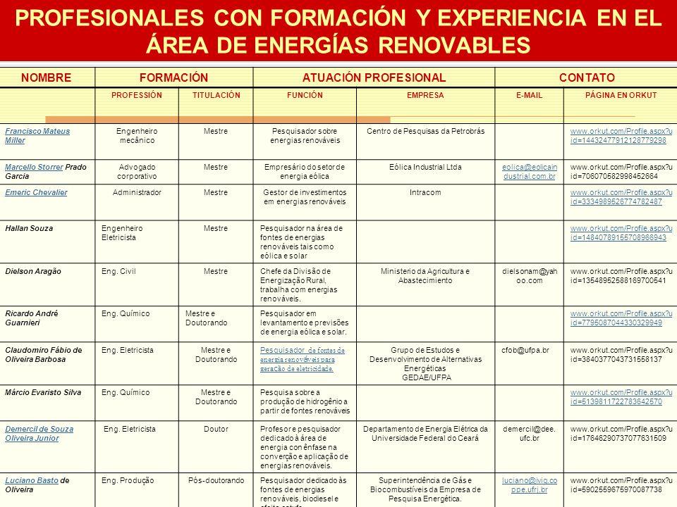 PROFESIONALES CON FORMACIÓN Y EXPERIENCIA EN EL ÁREA DE ENERGÍAS RENOVABLES NOMBREFORMACIÓNATUACIÓN PROFESIONALCONTATO PROFESSIÓNTITULACIÓNFUNCIÓNEMPRESAE-MAILPÁGINA EN ORKUT Francisco Mateus Miller Engenheiro mecânico MestrePesquisador sobre energias renováveis Centro de Pesquisas da Petrobráswww.orkut.com/Profile.aspx?u id=14432477912128779298 Marcello StorrerMarcello Storrer Prado Garcia Advogado corporativo MestreEmpresário do setor de energia eólica Eólica Industrial Ltdaeolica@eolicain dustrial.com.br www.orkut.com/Profile.aspx?u id=706070582998452664 Emeric ChevalierAdministradorMestreGestor de investimentos em energias renováveis Intracomwww.orkut.com/Profile.aspx?u id=3334989526774782487 Hallan SouzaEngenheiro Eletricista MestrePesquisador na área de fontes de energias renováveis tais como eólica e solar www.orkut.com/Profile.aspx?u id=14840789155708966943 Dielson AragãoEng.