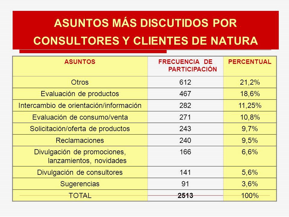 ASUNTOS MÁS DISCUTIDOS POR CONSULTORES Y CLIENTES DE NATURA ASUNTOSFRECUENCIA DE PARTICIPACIÓN PERCENTUAL Otros61221,2% Evaluación de productos46718,6% Intercambio de orientación/información28211,25% Evaluación de consumo/venta27110,8% Solicitación/oferta de productos2439,7% Reclamaciones2409,5% Divulgación de promociones, lanzamientos, novidades 1666,6% Divulgación de consultores1415,6% Sugerencias913,6% TOTAL2513100%