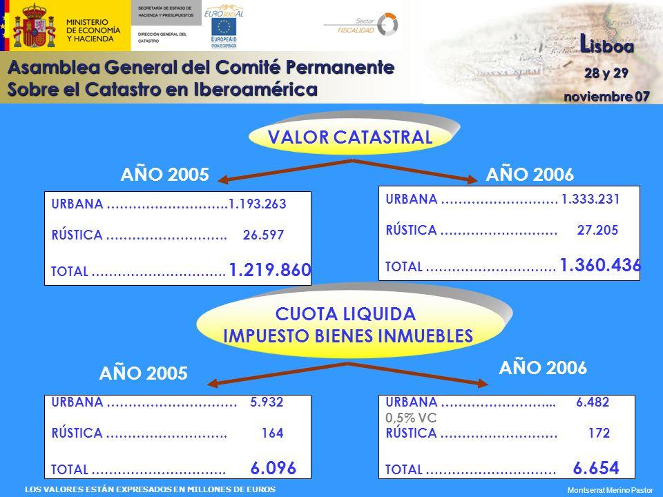 Asamblea General del Comité Permanente Sobre el Catastro en Iberoamérica L isboa 28 y 29 noviembre 07 Montserrat Merino Pastor ESTRUCTURA DE LA FINANCIACIÓN DE LA ACTIVIDAD CATASTRAL CONCEPTO IMPORTE (Miles ) % OPERACIONES CORRIENTES 77,5 Recaudación tasas catastrales6.1623,8 Previsión recaudación tasas por certificados telemáticos32.10119,9 Aportaciones de colaboradores por alteraciones jurídicas6.3343,9 Aportación de otros centros gestores del Ministerio28.16617,5 Subvención del Estado52.31732,4 OPERACIONES DE CAPITAL 22,5 Colaboración de CC.LL.