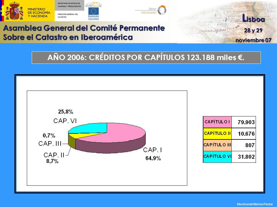 Asamblea General del Comité Permanente Sobre el Catastro en Iberoamérica L isboa 28 y 29 noviembre 07 COSTES REALIZADOS POR OTROS ÓRGANOS DEL MINISTERIO DE ECONOMÍA Y HACIENDA CONCEPTO IMPORTES (MILES ) Retribuciones variables5.125 Arrendamientos de edificios para los servicios periféricos 5.811 Costes calculados por utilización de edificios propiedad del Estado 8.461 Funcionamiento de los servicios periféricos (reparaciones, energía eléctrica, limpieza, seguridad y otros) 5.449 Comunicaciones de voz y datos2.821 Limpieza y seguridad servicios centrales498 TOTAL ………………...........................28.165 Montserrat Merino Pastor