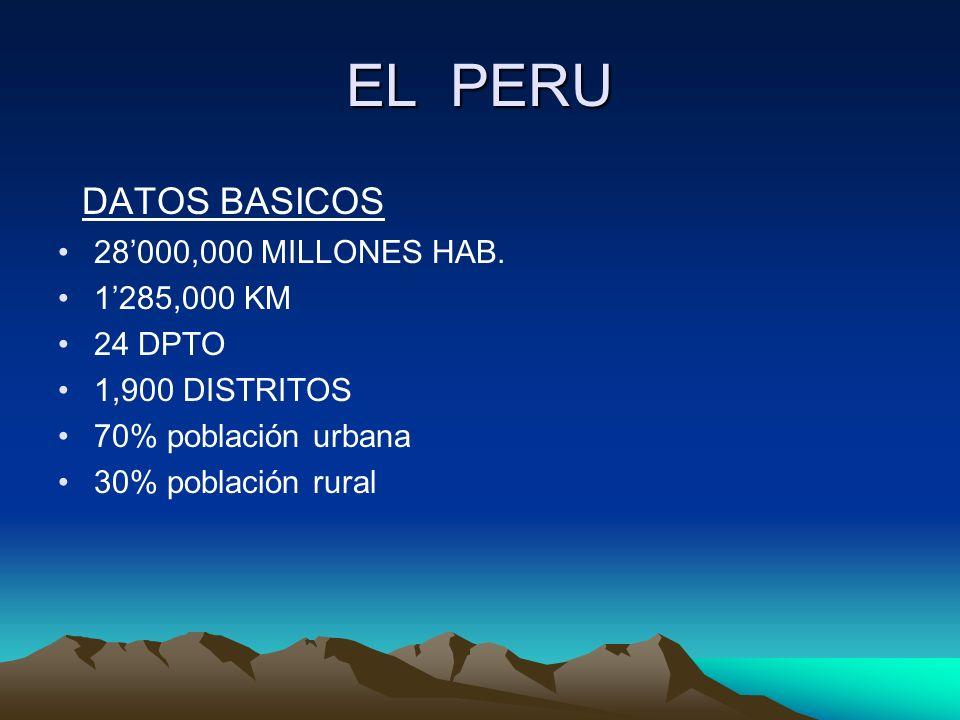 DATOS BASICOS 28000,000 MILLONES HAB. 1285,000 KM 24 DPTO 1,900 DISTRITOS 70% población urbana 30% población rural