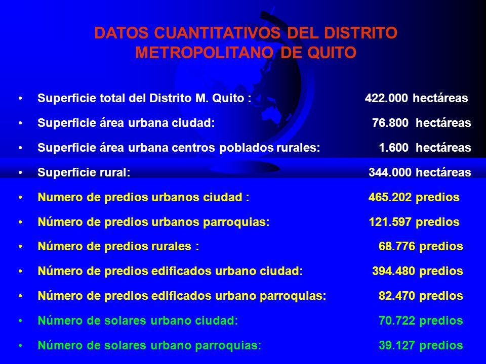 Superficie total del Distrito M.