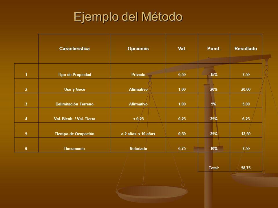 Ejemplo del Método Ejemplo del Método CaracterísticaOpcionesVal.Pond.Resultado 1Tipo de PropiedadPrivado0,5015%7,50 2Uso y GoceAfirmativo1,0020%20,00