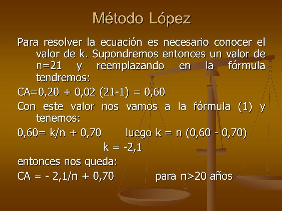 Método López Para resolver la ecuación es necesario conocer el valor de k. Supondremos entonces un valor de n=21 y reemplazando en la fórmula tendremo