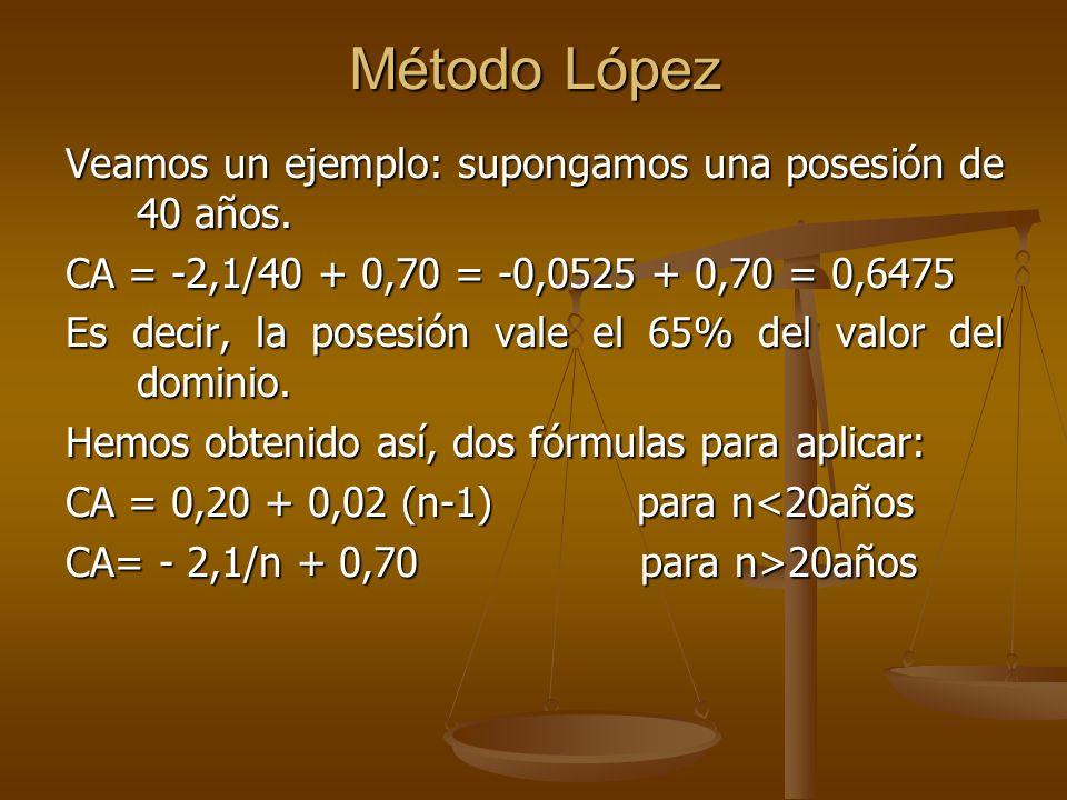 Método López Veamos un ejemplo: supongamos una posesión de 40 años. CA = -2,1/40 + 0,70 = -0,0525 + 0,70 = 0,6475 Es decir, la posesión vale el 65% de