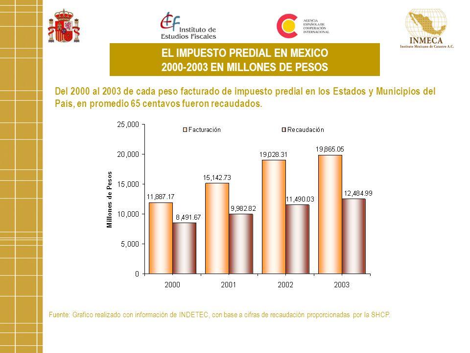Fuente: Grafico realizado con información de INDETEC, con base a cifras de recaudación proporcionadas por la SHCP. EL IMPUESTO PREDIAL EN MEXICO 2000-