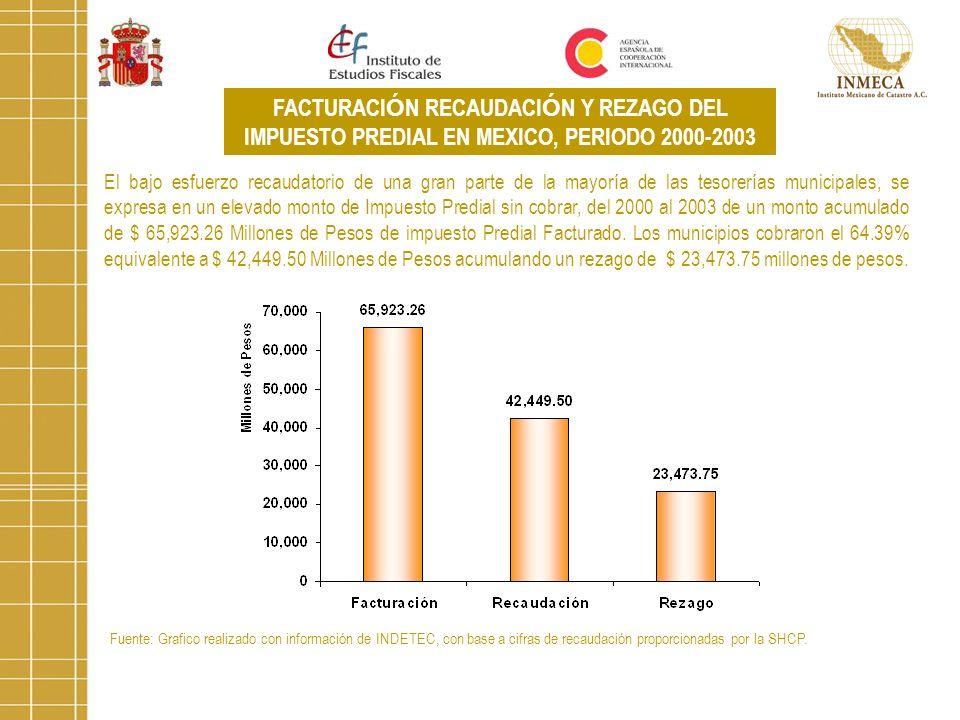 Fuente: Grafico realizado con información de INDETEC, con base a cifras de recaudación proporcionadas por la SHCP. FACTURACI Ó N RECAUDACI Ó N Y REZAG