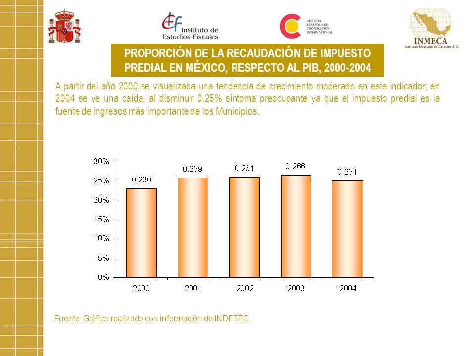 PROPORCI Ó N DE LA RECAUDACI Ó N DE IMPUESTO PREDIAL EN M É XICO, RESPECTO AL PIB, 2000-2004 A partir del año 2000 se visualizaba una tendencia de cre