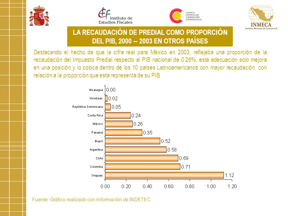 Fuente: Gráfico realizado con información de INDETEC. LA RECAUDACI Ó N DE PREDIAL COMO PROPORCI Ó N DEL PIB, 2000 – 2003 EN OTROS PA Í SES Destacando