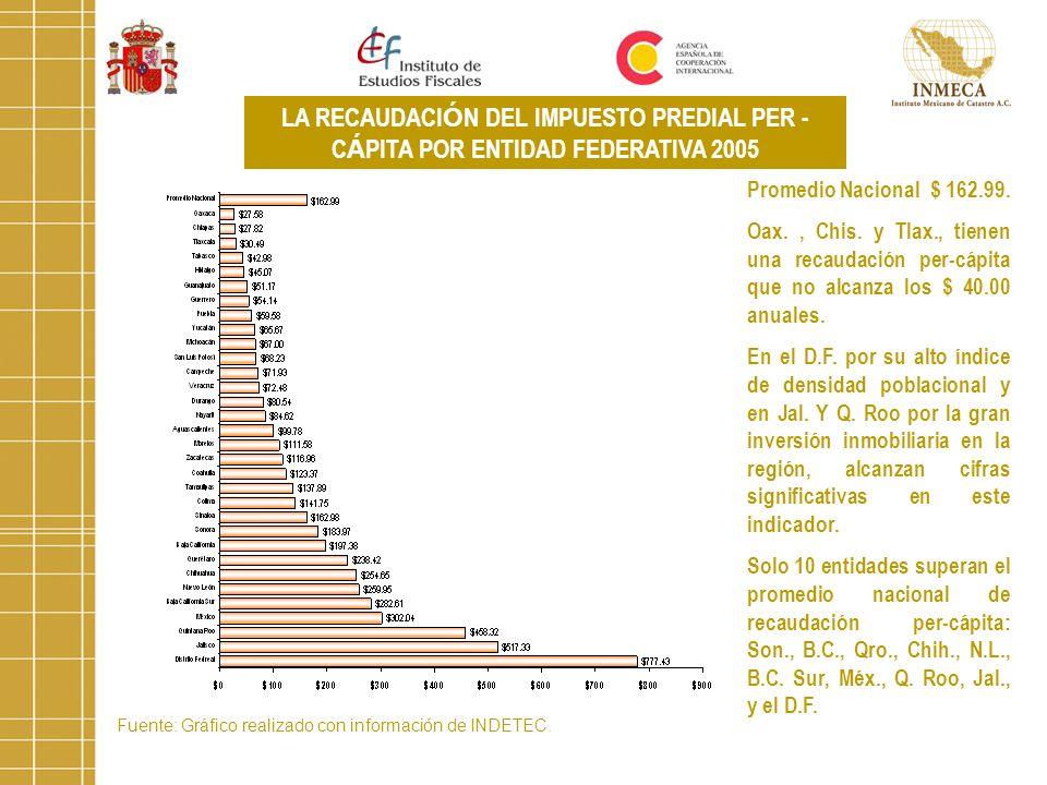 Fuente: Gráfico realizado con información de INDETEC. LA RECAUDACI Ó N DEL IMPUESTO PREDIAL PER - C Á PITA POR ENTIDAD FEDERATIVA 2005 Promedio Nacion