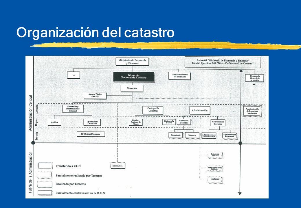 Cometidos de la Dirección Nacional de Catastro §Identificar la totalidad de las unidades inmuebles catastrales situadas en el terreno nacional.