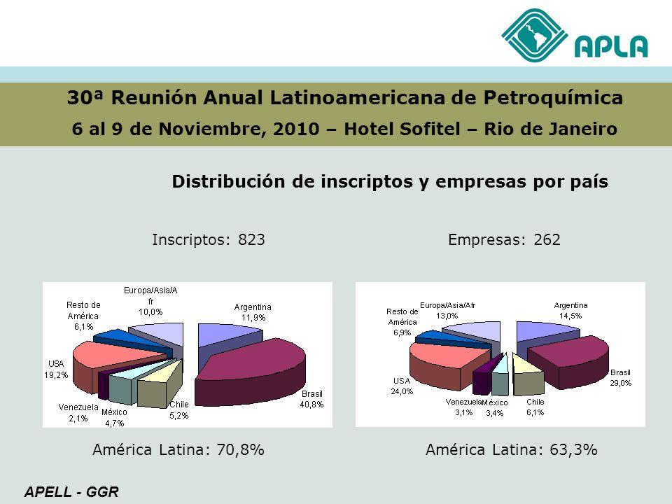 30ª Reunión Anual Latinoamericana de Petroquímica 6 al 9 de Noviembre, 2010 – Hotel Sofitel – Rio de Janeiro Distribución de inscriptos y empresas por