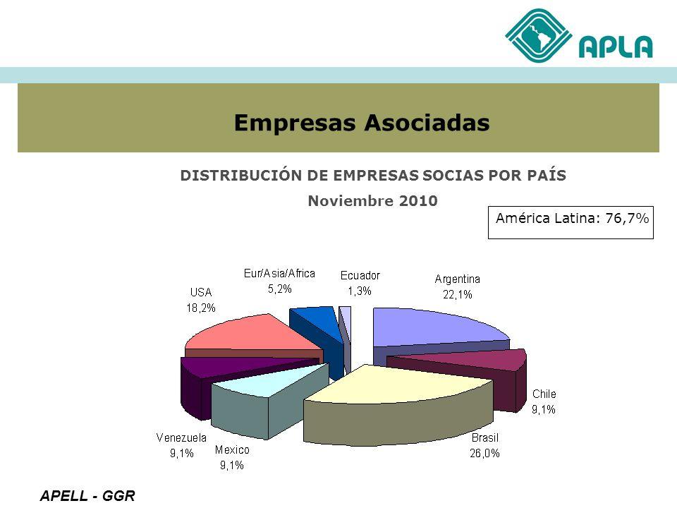 Empresas Asociadas DISTRIBUCIÓN DE EMPRESAS SOCIAS POR PAÍS Noviembre 2010 APELL - GGR América Latina: 76,7%