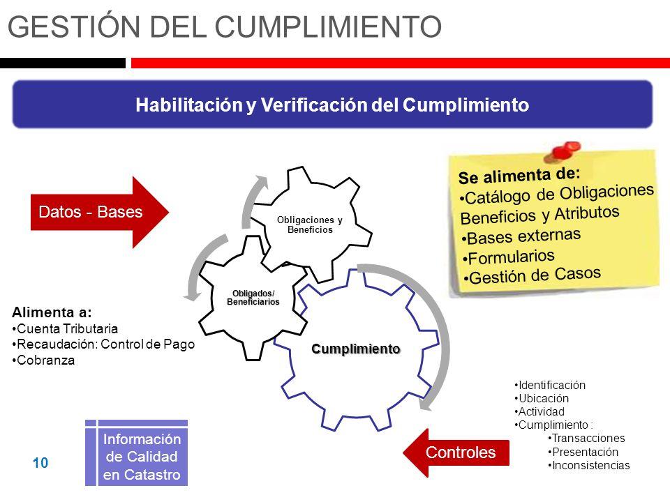1010 Habilitación y Verificación del Cumplimiento Datos - Bases Controles Cumplimiento Obligados/ Beneficiarios Obligaciones y Beneficios Información de Calidad en Catastro Alimenta a: Cuenta Tributaria Recaudación: Control de Pago Cobranza Identificación Ubicación Actividad Cumplimiento : Transacciones Presentación Inconsistencias GESTIÓN DEL CUMPLIMIENTO Se alimenta de: Catálogo de ObligacionesCatálogo de Obligaciones Beneficios y Atributos Bases externasBases externas Formularios Gestión de CasosGestión de Casos 10
