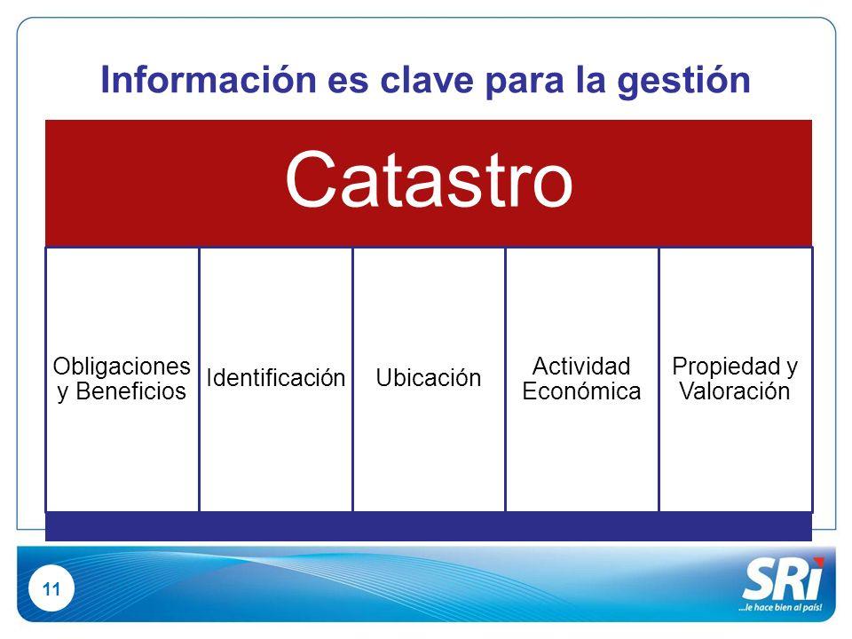 1 Información es clave para la gestión Catastro Obligaciones y Beneficios IdentificaciónUbicación Actividad Económica Propiedad y Valoración 11