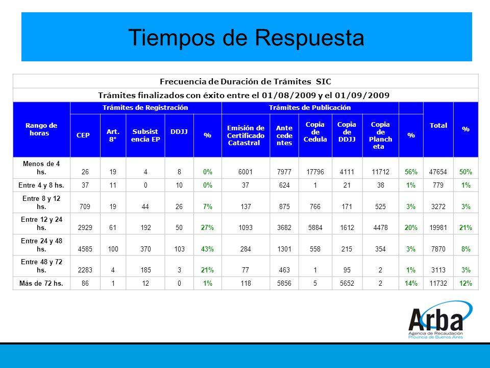 Tiempos de Respuesta Frecuencia de Duración de Trámites SIC Trámites finalizados con éxito entre el 01/08/2009 y el 01/09/2009 Rango de horas Trámites