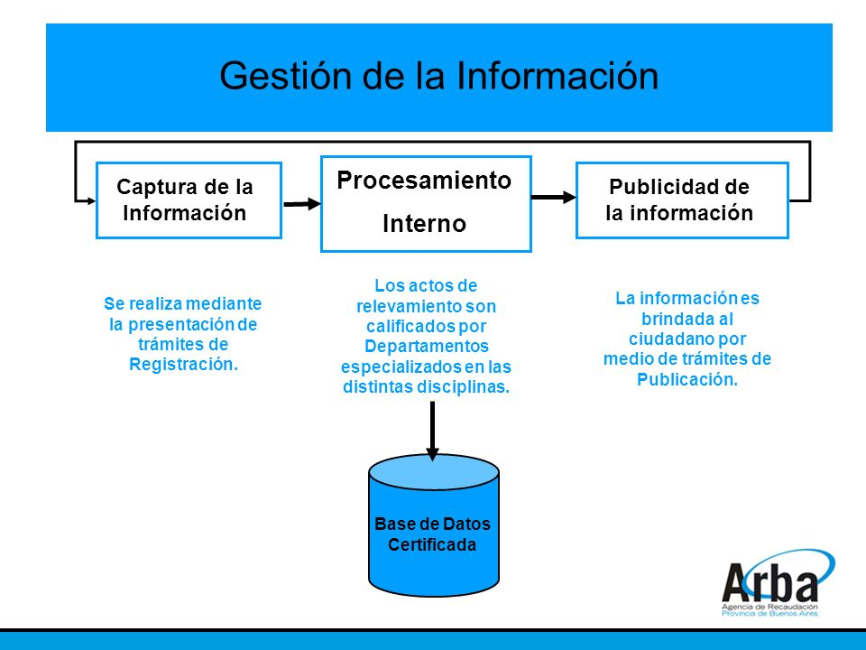 Gestión de la Información Captura de la Información Procesamiento Interno Publicidad de la información Se realiza mediante la presentación de trámites