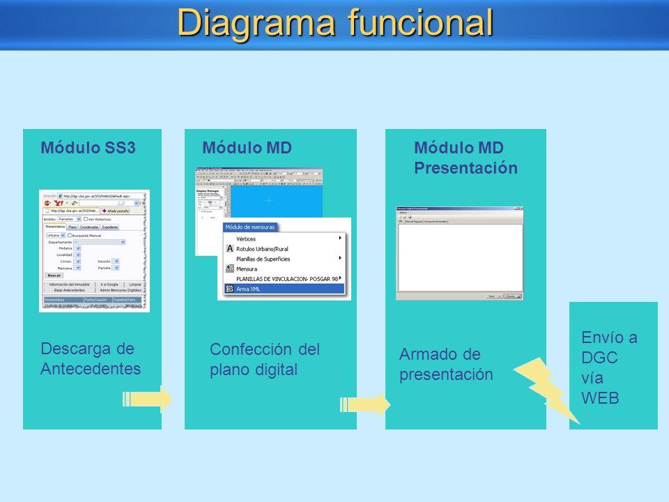 Diagrama funcional Descarga de Antecedentes Módulo SS3Módulo MD Confección del plano digital Módulo MD Presentación Armado de presentación Envío a DGC