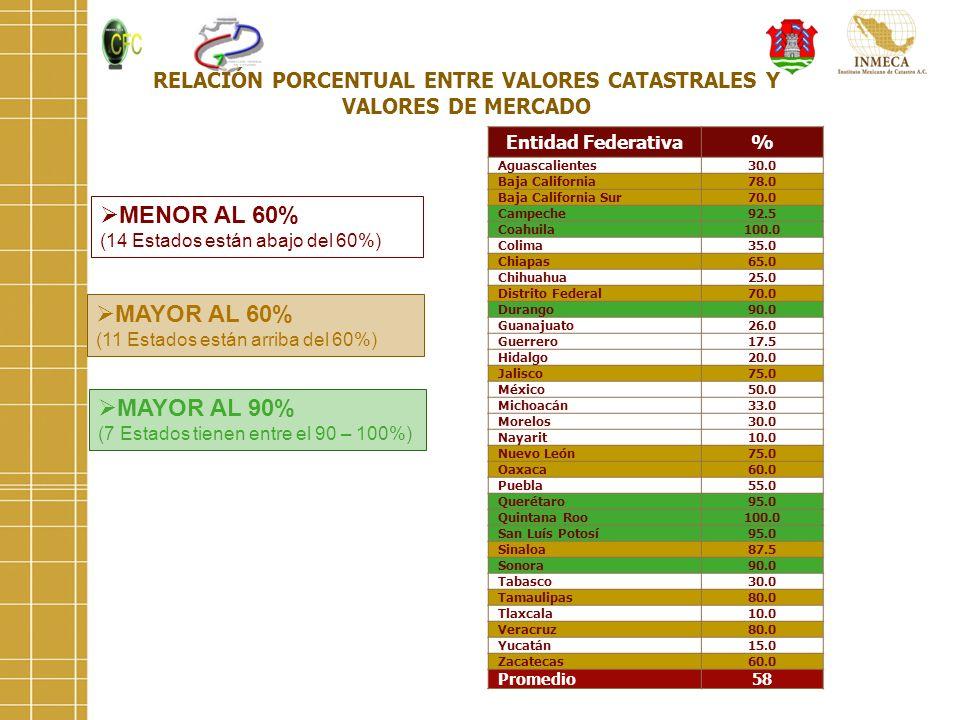 Entidad Federativa% Aguascalientes30.0 Baja California78.0 Baja California Sur70.0 Campeche92.5 Coahuila100.0 Colima35.0 Chiapas65.0 Chihuahua25.0 Dis
