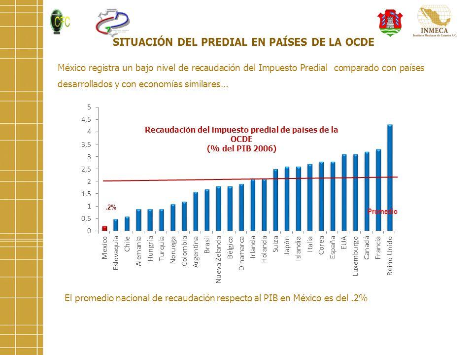 México registra un bajo nivel de recaudación del Impuesto Predial comparado con países desarrollados y con economías similares… SITUACIÓN DEL PREDIAL