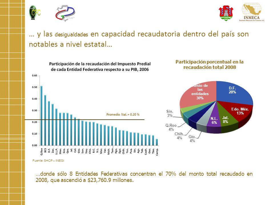 … y las desigualdades en capacidad recaudatoria dentro del país son notables a nivel estatal… …donde sólo 8 Entidades Federativas concentran el 70% de