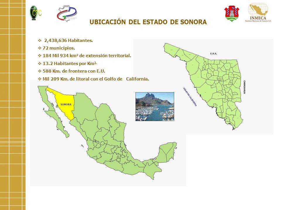 UBICACIÓN DEL ESTADO DE SONORA 2,438,636 Habitantes. 72 municipios. 184 Mil 934 km 2 de extensión territorial. 13.2 Habitantes por Km 2. 588 Km. de fr