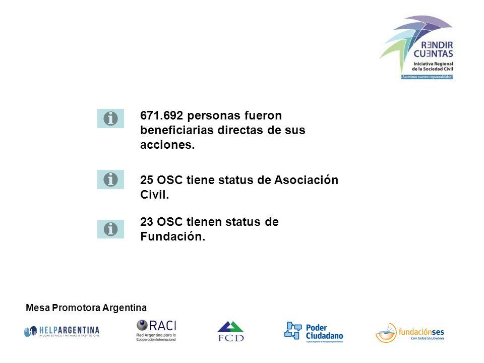 Mesa Promotora Argentina 671.692 personas fueron beneficiarias directas de sus acciones. 25 OSC tiene status de Asociación Civil. 23 OSC tienen status