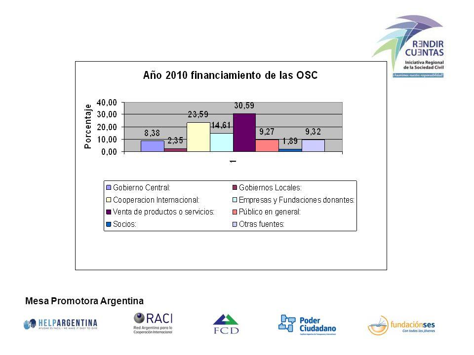 El 10,73% de los recursos que recibieron las Organizaciones relevadas correspondió a aportes de los gobiernos Nacionales, Provinciales y/ o Municipales.