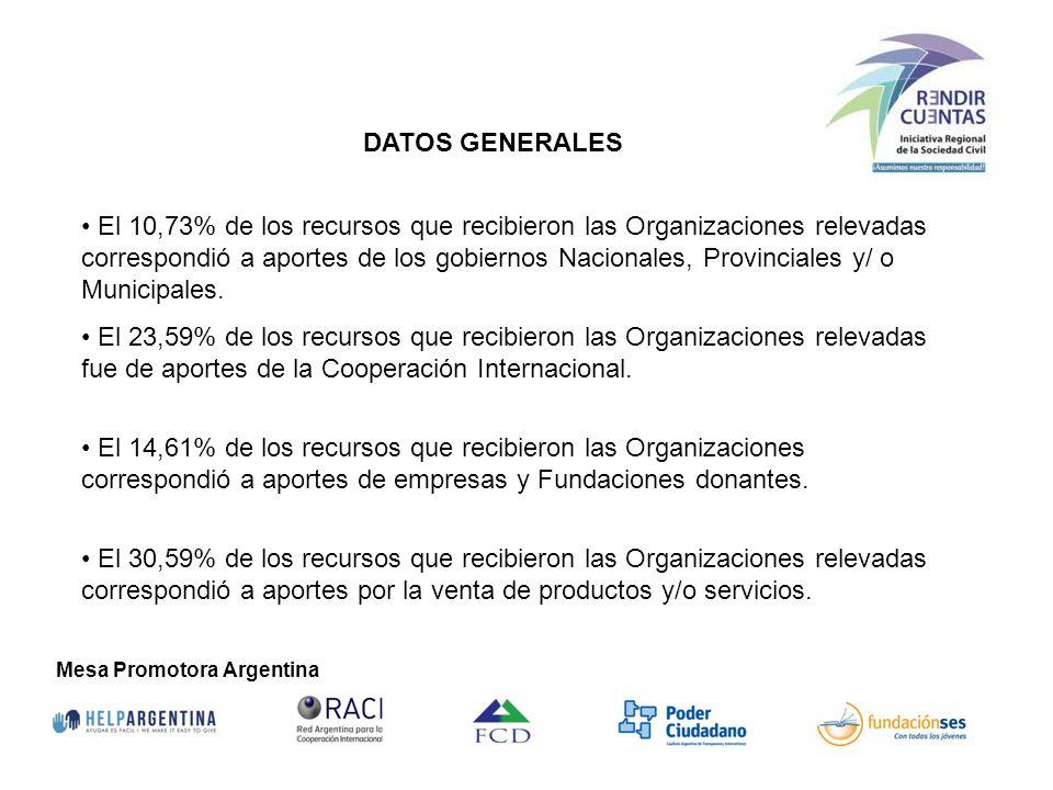 El 10,73% de los recursos que recibieron las Organizaciones relevadas correspondió a aportes de los gobiernos Nacionales, Provinciales y/ o Municipale