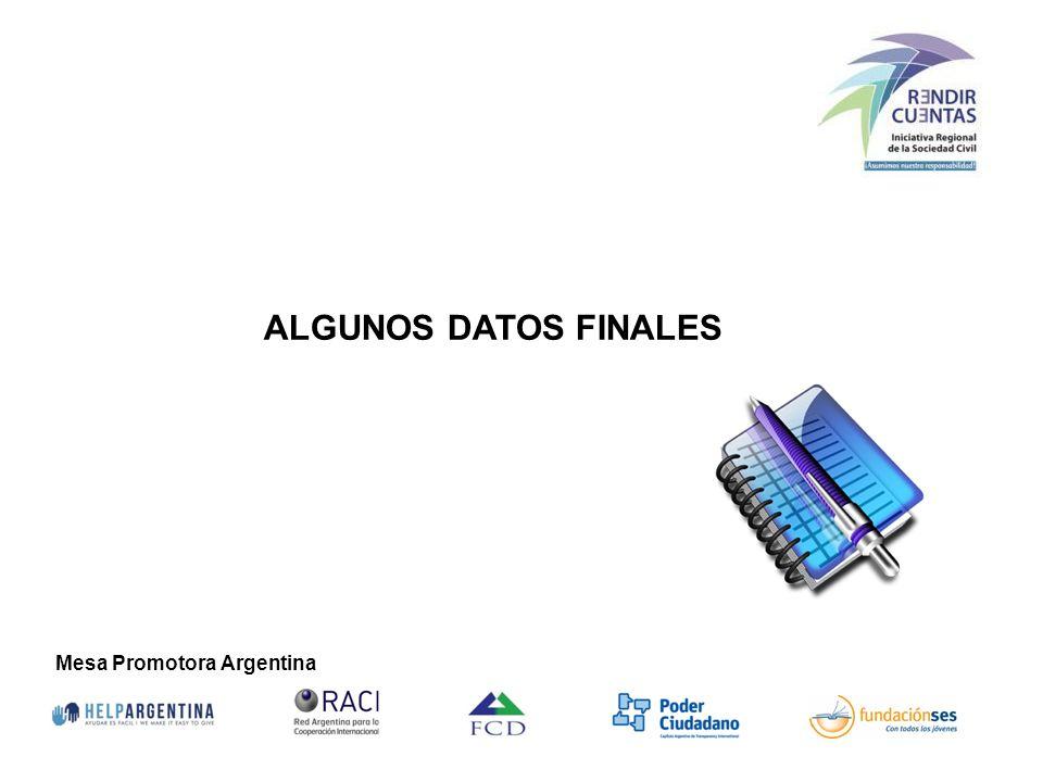 Mesa Promotora Argentina 48 Organizaciones aportaron sus formularios hasta el momento.