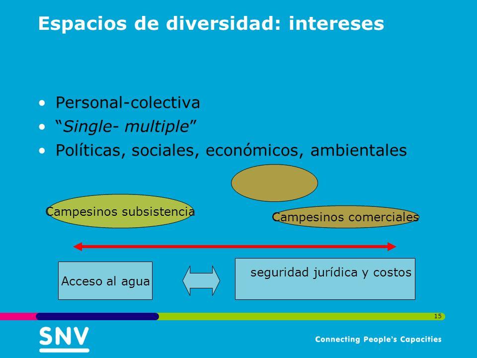15 Espacios de diversidad: intereses Personal-colectiva Single- multiple Políticas, sociales, económicos, ambientales Campesinos comerciales Campesinos subsistencia Acceso al agua seguridad jurídica y costos