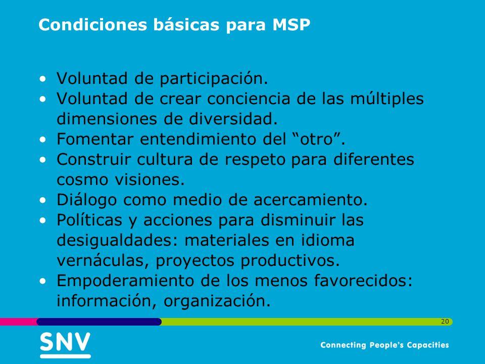 20 Condiciones básicas para MSP Voluntad de participación.