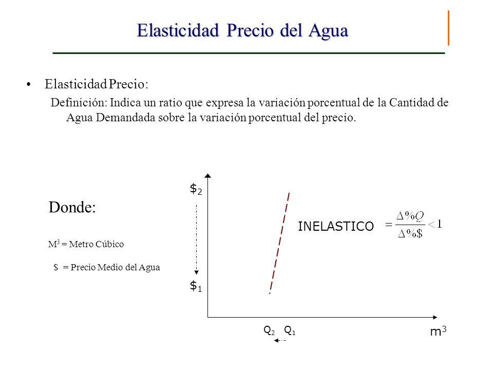 Elasticidad Precio del Agua Elasticidad Precio: Definición: Indica un ratio que expresa la variación porcentual de la Cantidad de Agua Demandada sobre