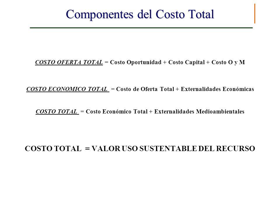 Componentes del Costo Total COSTO OFERTA TOTAL = Costo Oportunidad + Costo Capital + Costo O y M COSTO ECONOMICO TOTAL = Costo de Oferta Total + Exter