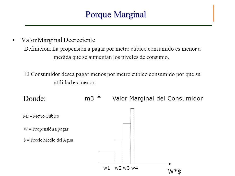 Porque Marginal Valor Marginal Decreciente Definición: La propensión a pagar por metro cúbico consumido es menor a medida que se aumentan los niveles