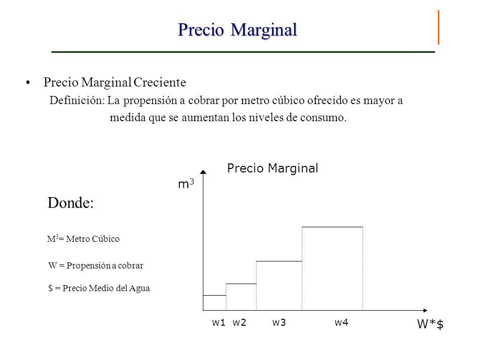 Precio Marginal Precio Marginal Creciente Definición: La propensión a cobrar por metro cúbico ofrecido es mayor a medida que se aumentan los niveles d