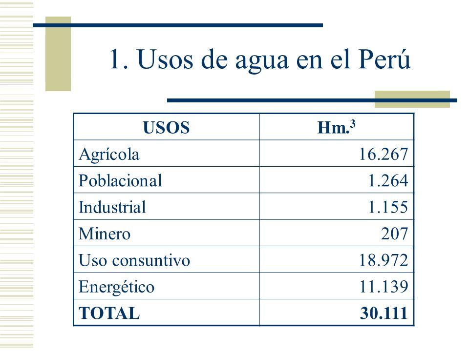 1. Usos de agua en el Perú USOSHm. 3 Agrícola16.267 Poblacional1.264 Industrial1.155 Minero207 Uso consuntivo18.972 Energético11.139 TOTAL30.111
