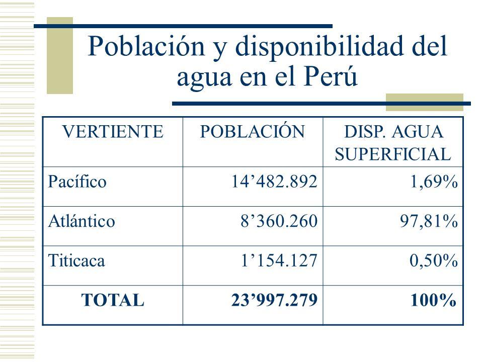 Población y disponibilidad del agua en el Perú VERTIENTEPOBLACIÓNDISP. AGUA SUPERFICIAL Pacífico14482.8921,69% Atlántico8360.26097,81% Titicaca1154.12